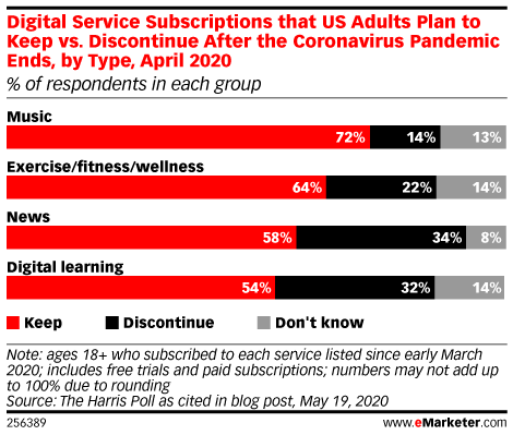 Digital Service Subscriptions that US Adults Plan to Keep vs. Discontinue After the Coronavirus Pandemic Ends, by Type , April 2020 (% of respondents in each group)