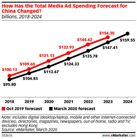 How Has the Total Media Ad Spending Forecast for China Changed? (billions, 2018-2024)