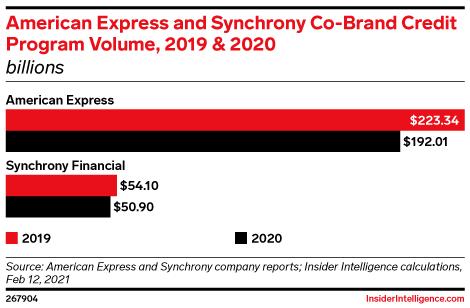 American Express and Synchrony Co-Brand Credit Program Volume, 2019 & 2020 (billions)