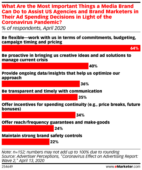 What Are the Most Important Things a Media Brand Can Do to Assist US Agencies and Brand Marketers in Their Ad Spending Decisions in Light of the Coronavirus Pandemic? (% of respondents, April 2020)