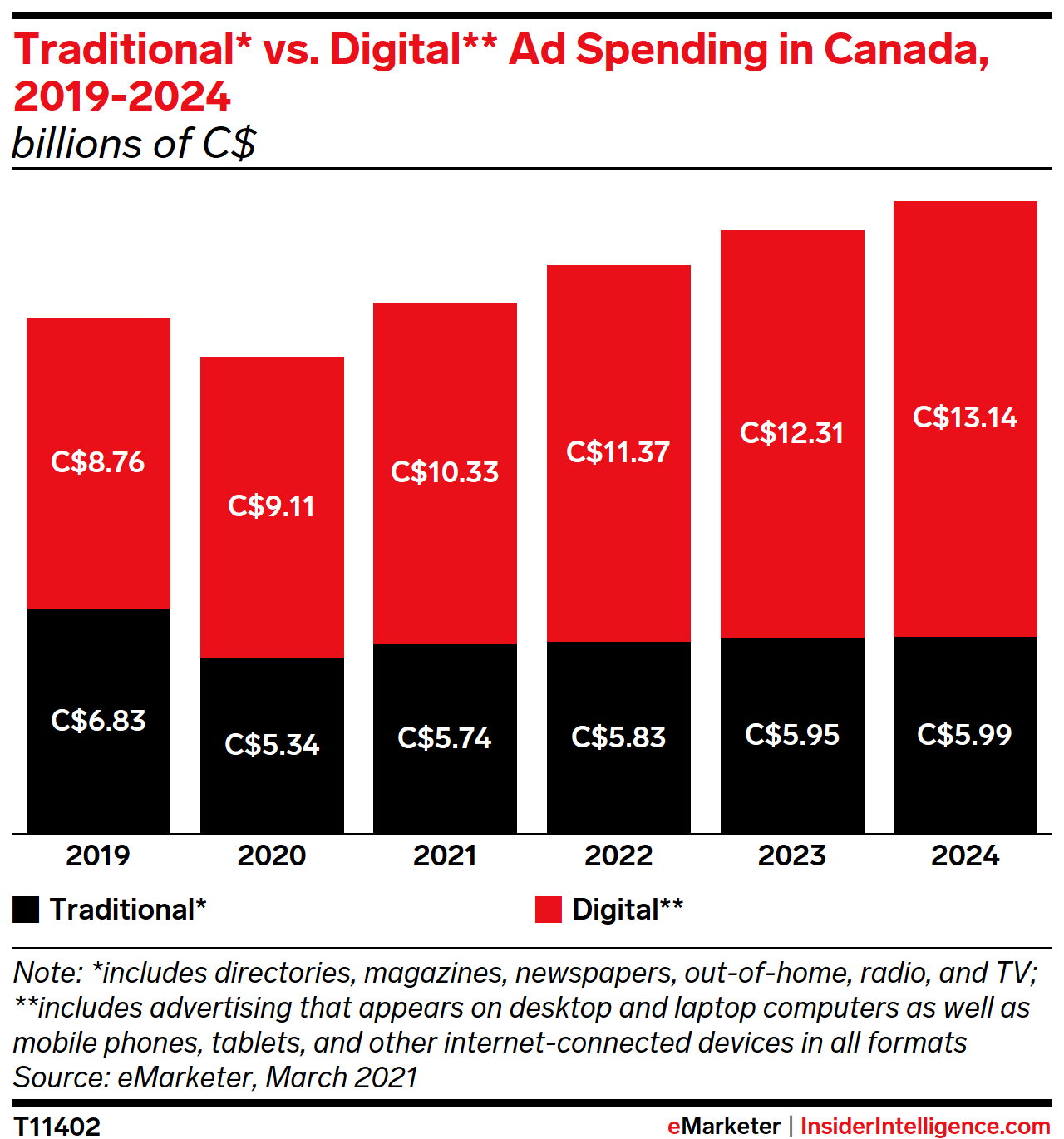 Traditional vs. Digital Ad Spending in Canada, 2019-2024 (billions of C$)