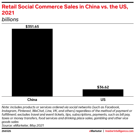 Retail Social Commerce Sales in China vs. the US, 2021 (billions)