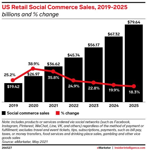 US Retail Social Commerce Sales, 2019-2025 (billions and % change)