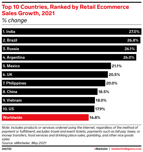 Top 10 Countries, Ranked by Retail Ecommerce Sales Growth, 2021 (% change)