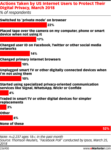 Actions Taken by US Internet Users to Protect Their Digital Privacy, March 2018 (% of respondents)