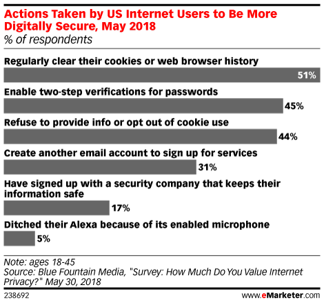 Actions Taken by US Internet Users to Be More Digitally Secure, May 2018 (% of respondents)
