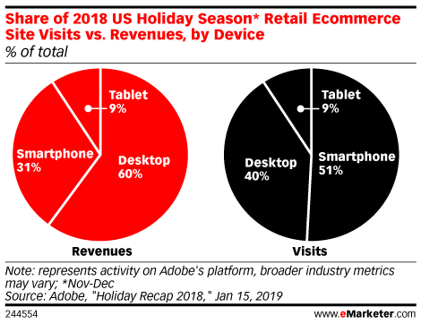 Share of 2018 US Holiday Season* Retail Ecommerce Site Visits vs. Revenues, by Device (% of total)