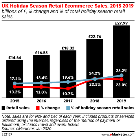 UK Holiday Season Retail Ecommerce Sales, 2015-2019 (billions of £, % change and % of total holiday season retail sales)