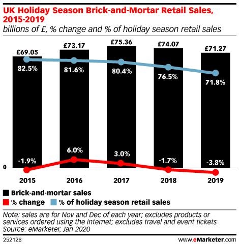 UK Holiday Season Brick-and-Mortar Retail Sales, 2015-2019 (billions of £, % change and % of holiday season retail sales)