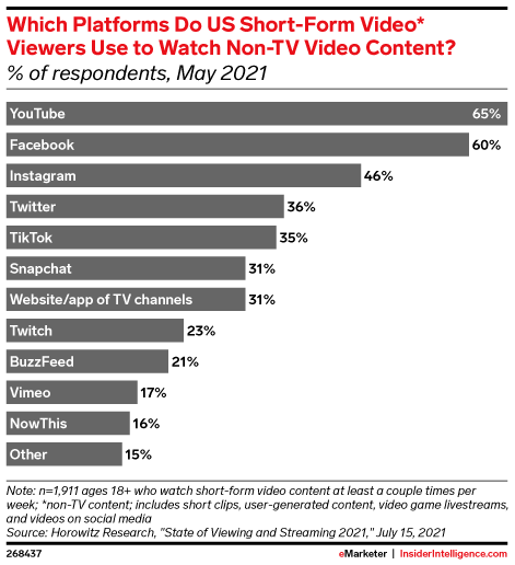 Which Platforms Do US Short-Form Video* Viewers Use to Watch Non-TV Video Content? (% of respondents, May 2021)