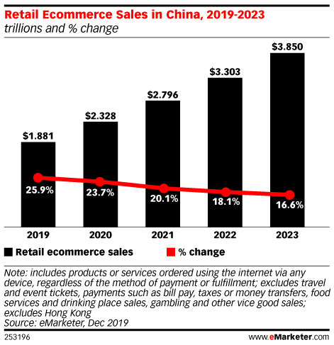 Retail Ecommerce Sales in China, 2019-2023 (trillions and % change)