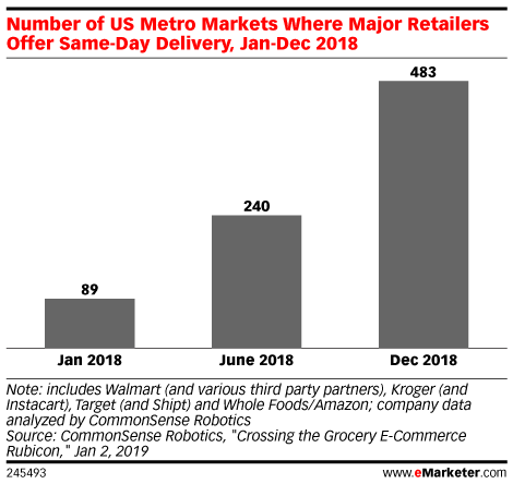 Number of US Metro Markets Where Major Retailers Offer Same-Day Delivery, Jan-Dec 2018