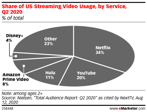 Share of US Streaming Video Usage, by Service, Q2 2020 (% of total)