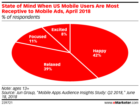 State of Mind When US Mobile Users Are Most Receptive to Mobile Ads, April 2018 (% of respondents)