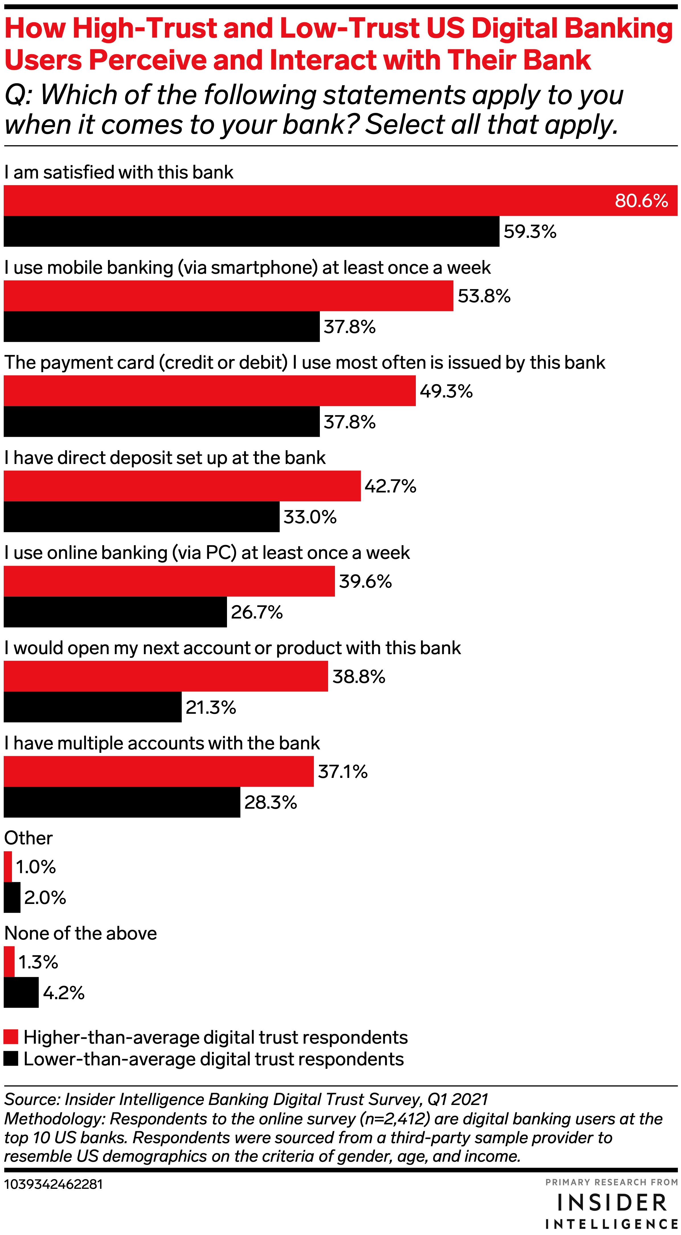 How High-Trust and Low-Trust US Digital Banking Users Perceive and Interact with Their Bank