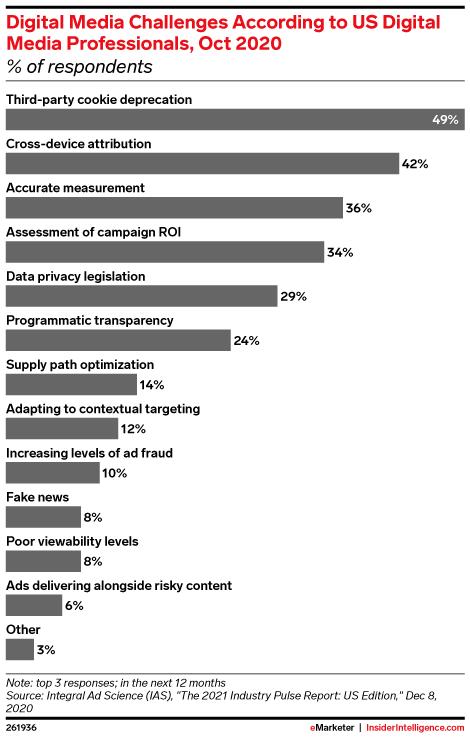 Digital Media Challenges According to US Digital Media Professionals, Oct 2020 (% of respondents)