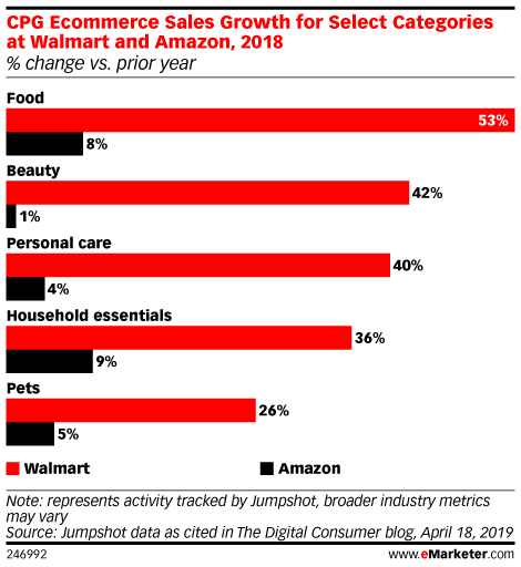 CPG Ecommerce Sales Growth for Select Categories at Walmart and Amazon, 2018 (% change vs. prior year)