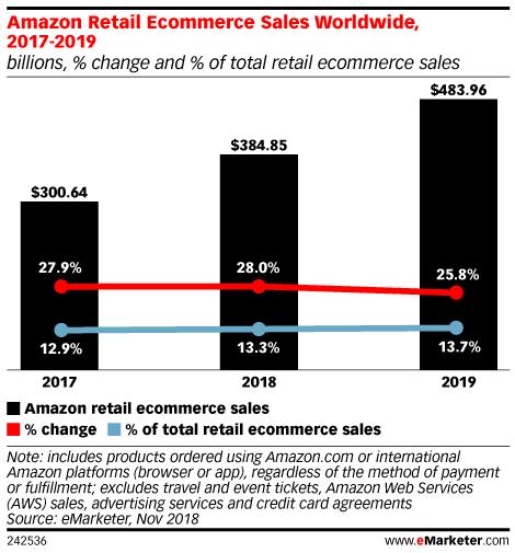 Amazon Retail Ecommerce Sales Worldwide, 2017-2019 (billions, % change and % of total retail ecommerce sales)