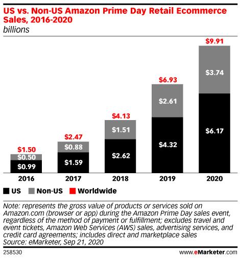US vs. Non-US Amazon Prime Day Retail Ecommerce Sales, 2016-2020 (billions)
