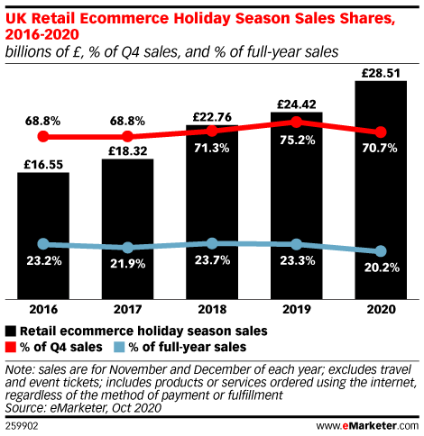 UK Retail Ecommerce Holiday Season Sales Shares, 2016-2020 (billions of £, % of Q4 sales, and % of full-year sales)