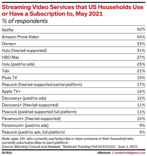 Streaming Video Services that US Households Use or Have a Subscription to, May 2021 (% of respondents)