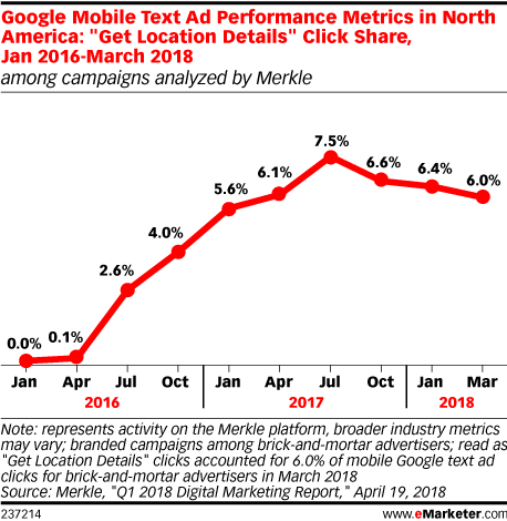 Google Mobile Text Ad Performance Metrics in North America: