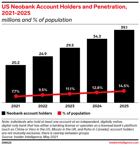US Neobank Account Holders and Penetration, 2021-2025 (millions and % of population)