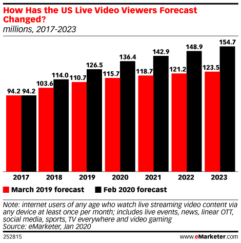 How Has the US Live Video Viewers Forecast Changed? (millions, 2017-2023)
