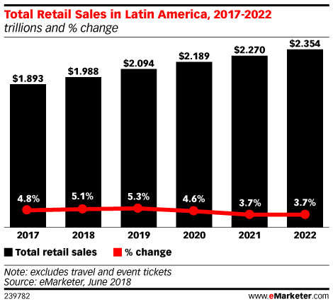 Total Retail Sales in Latin America, 2017-2022 (trillions and % change)