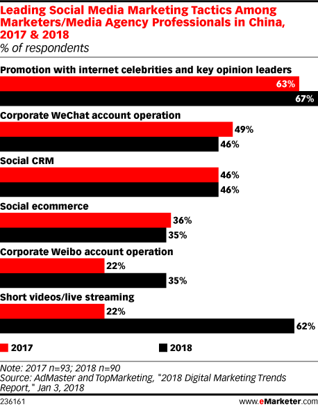 Leading Social Media Marketing Tactics Among Marketers/Media Agency Professionals in China, 2017 & 2018 (% of respondents)