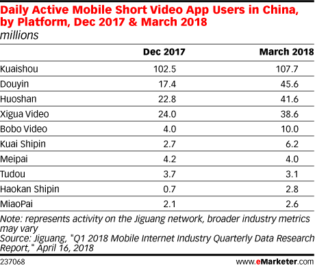 Daily Active Mobile Short Video App Users in China, by Platform, Dec 2017 & March 2018 (millions)