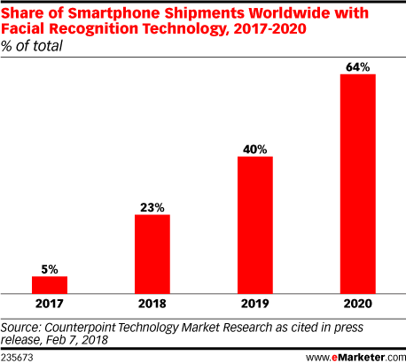 Share of Smartphone Shipments Worldwide with Facial Recognition Technology, 2017-2020 (% of total)