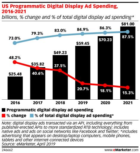 US Programmatic Digital Display Ad Spending, 2016-2021 (billions, % change and % of total digital display ad spending*)