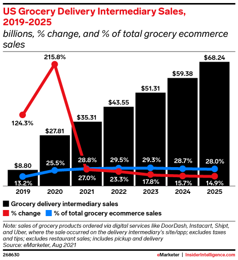 US Grocery Delivery Intermediary Sales, 2019-2025 (billions, % change, and % of total grocery ecommerce sales)