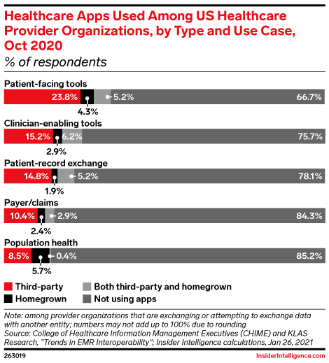Healthcare Apps Used Among US healthcare Provider Organizations, by Type and Use Case, Oct 2020 (% of respondents)