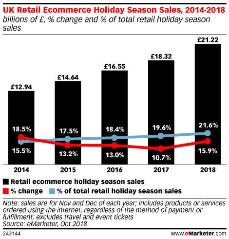 UK Retail Ecommerce Holiday Season Sales, 2014-2018 (billions of £, % change and % of total retail holiday season sales)