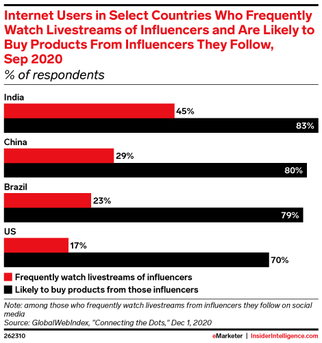 Internet Users in Select Countries Who Frequently Watch Livestreams of Influencers and Are Likely to Buy Products From Influencers They Follow, Sep 2020 (% of respondents)
