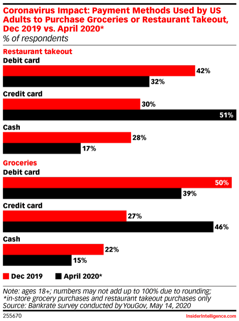 Coronavirus Impact: Payment Methods Used by US Adults to Purchase Groceries or Restaurant Takeout, Dec 2019 vs. April 2020* (% of respondents)