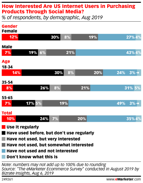 How Interested Are US Internet Users in Purchasing Products Through Social Media? (% of respondents, by demographic, Aug 2019)