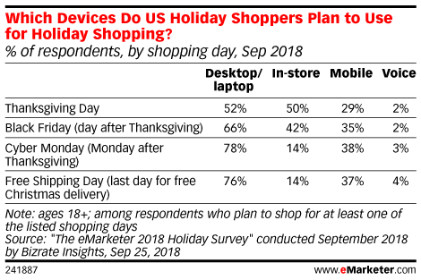 Which Devices Do US Holiday Shoppers Plan to Use for Holiday Shopping? (% of respondents, by shopping day, Sep 2018)