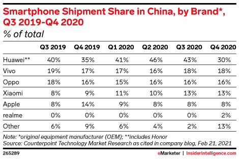 Smartphone Shipment Share in China, by Brand*, Q3 2019-Q4 2020 (% of total)