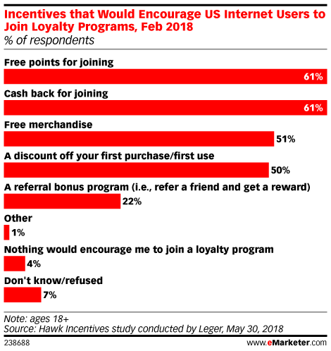 Incentives that Would Encourage US Internet Users to Join Loyalty Programs, Feb 2018 (% of respondents)