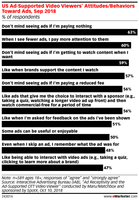 US Ad-Supported Video Viewers' Attitudes/Behaviors Toward Ads, Sep 2018 (% of respondents)
