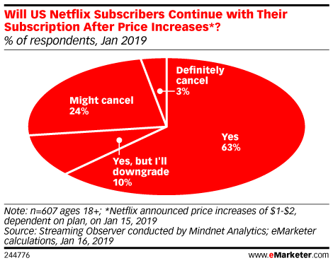 Will US Netflix Subscribers Continue with Their Subscription After Price Increases*? (% of respondents, Jan 2018)