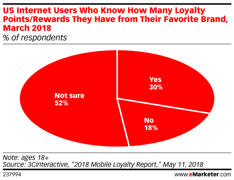 US Internet Users Who Know How Many Loyalty Points/Rewards They Have from Their Favorite Brand, March 2018 (% of respondents)