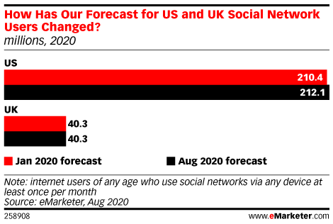 How Has Our Forecast for US and UK Social Network Users Changed? (millions, 2020)