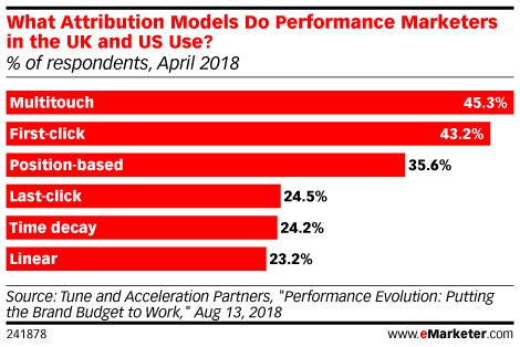What Attribution Models Do Performance Marketers in the UK and US Use? (% of respondents, Apr 2018)