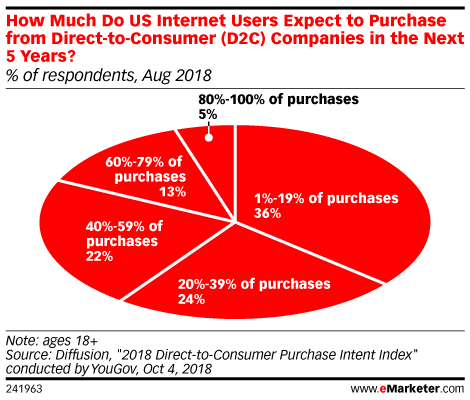 How Much Do US Internet Users Expect to Purchase from Direct-to-Consumer (D2C) Companies in the Next 5 Years? (% of respondents, Aug 2018)