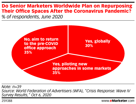 Do Senior Marketers Worldwide Plan on Repurposing Their Office Spaces After the Coronavirus Pandemic? (% of respondents, June 2020)
