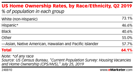 US Home Ownership Rates, by Race/Ethnicity, Q2 2019 (% of population in each group)